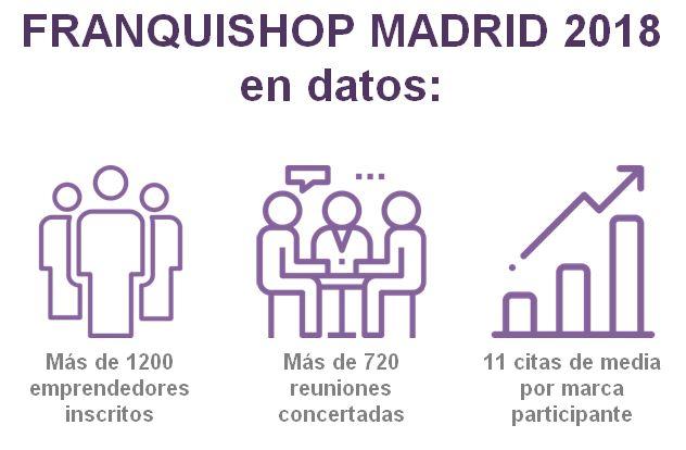 Franquishop Madrid cifras 2018